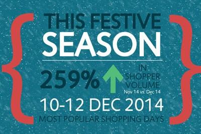 Blis Christmas infographic 2014