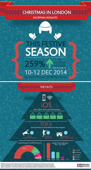 Christmas in London Shopping Insights - BlisMedia Infographic thumb
