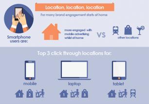 Location_location_location_Blis_infographic_cross_device