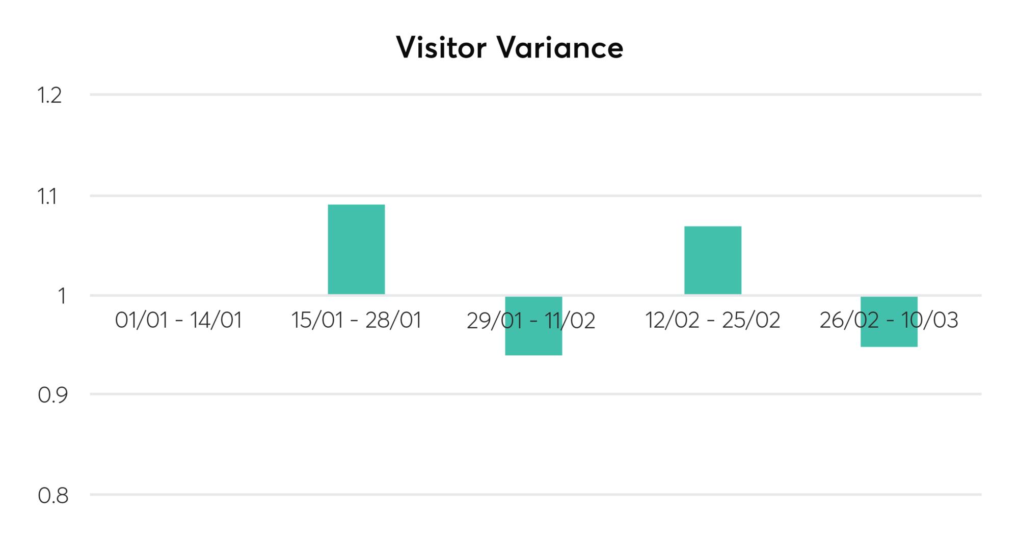 Grocery visitor variance UK