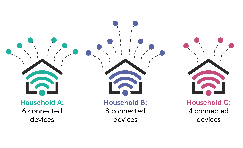 B;is Smart Households