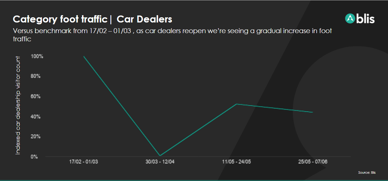 car dealers-italy