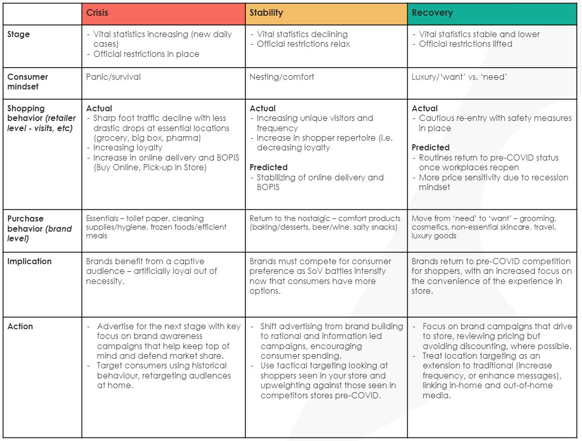 three-phase-framework