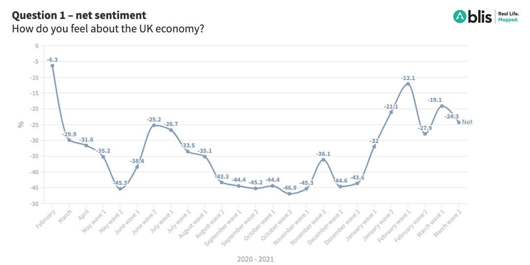 UK consumer sentiment - economy