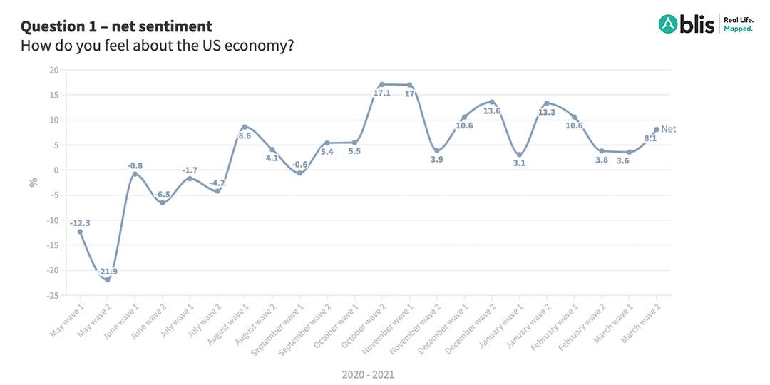 US consumer sentiment - economy